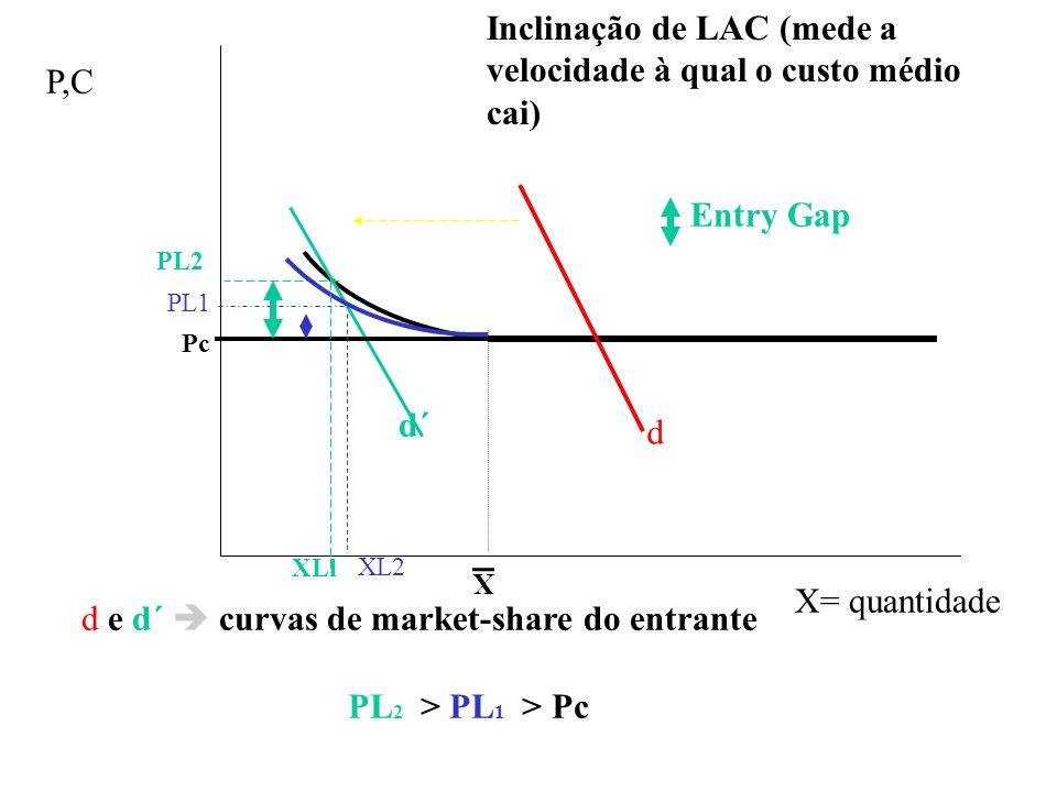 X d d´ PL2 PL1 Pc d e d´ curvas de market-share do entrante P,C X= quantidade Inclinação de LAC (mede a velocidade à qual o custo médio cai) PL 2 > PL