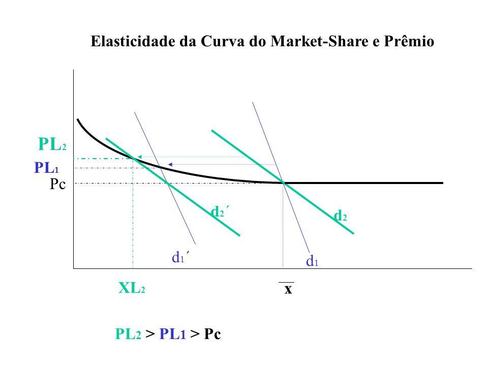 d1d1 d1´d1´ d2d2 d2´d2´ PL 2 PL 2 > PL 1 > Pc PL 1 Pc Elasticidade da Curva do Market-Share e Prêmio XL 2 x
