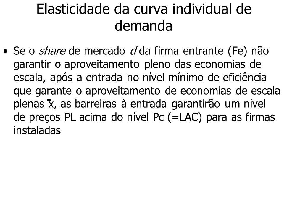 Elasticidade da curva individual de demanda Se o share de mercado d da firma entrante (Fe) não garantir o aproveitamento pleno das economias de escala