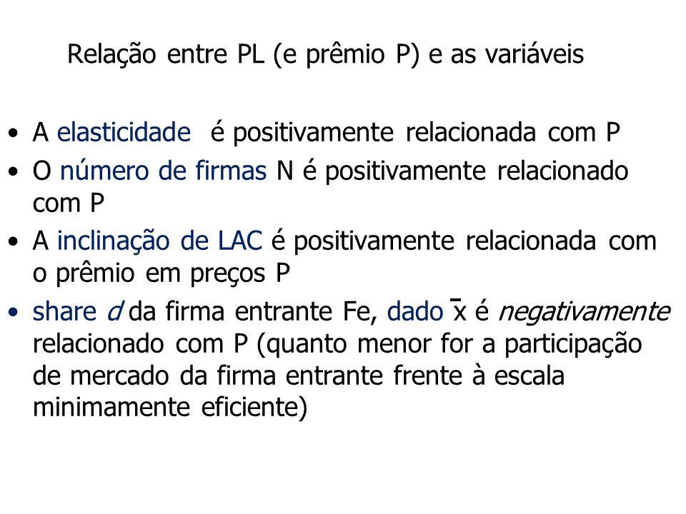 Relação entre PL (e prêmio P) e as variáveis A elasticidade é positivamente relacionada com P O número de firmas N é positivamente relacionado com P A