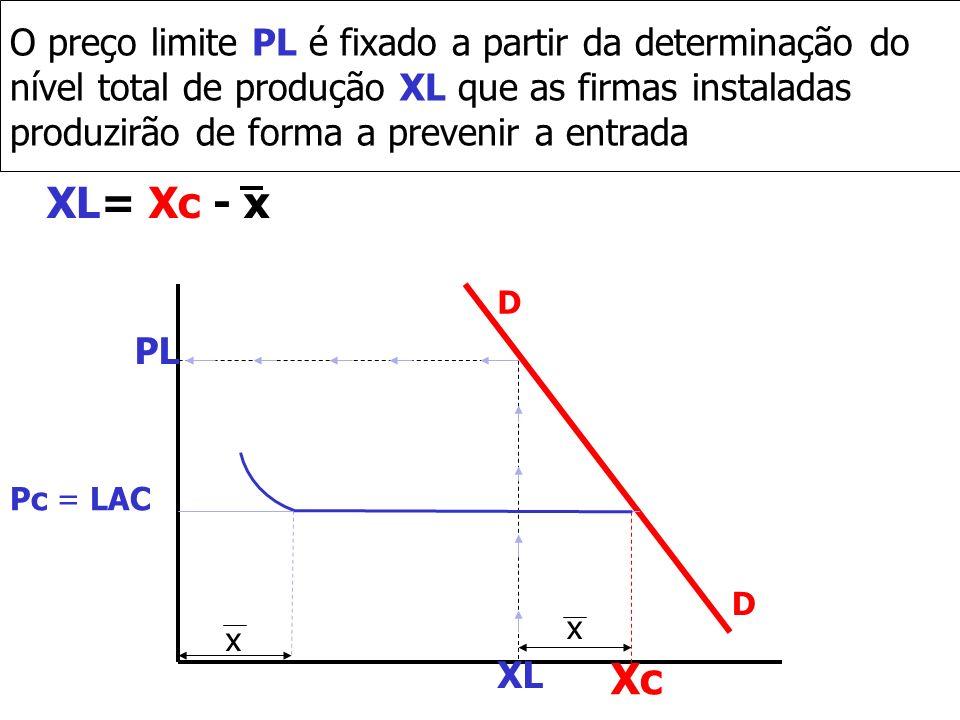O preço limite PL é fixado a partir da determinação do nível total de produção XL que as firmas instaladas produzirão de forma a prevenir a entrada XL