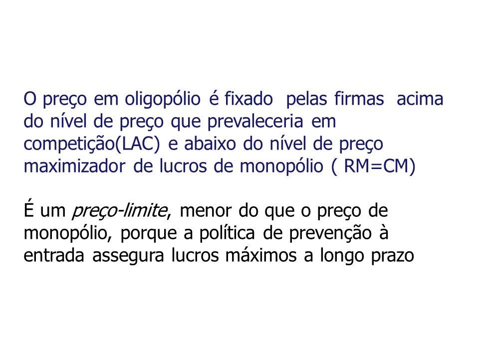 O preço em oligopólio é fixado pelas firmas acima do nível de preço que prevaleceria em competição(LAC) e abaixo do nível de preço maximizador de lucr