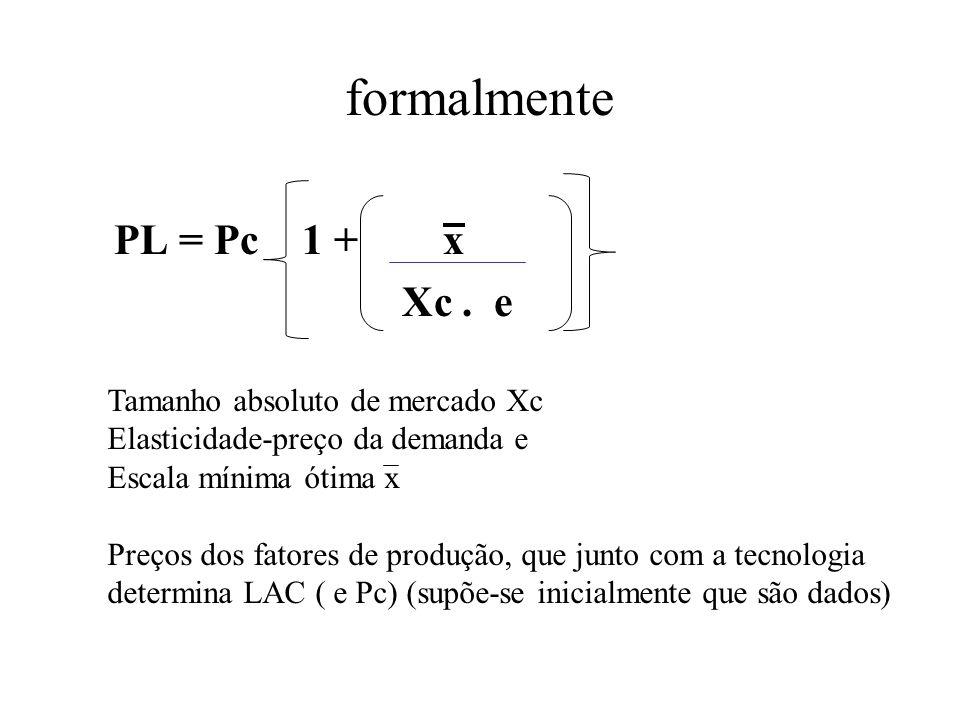 formalmente PL = Pc 1 + x Xc. e Tamanho absoluto de mercado Xc Elasticidade-preço da demanda e Escala mínima ótima x Preços dos fatores de produção, q