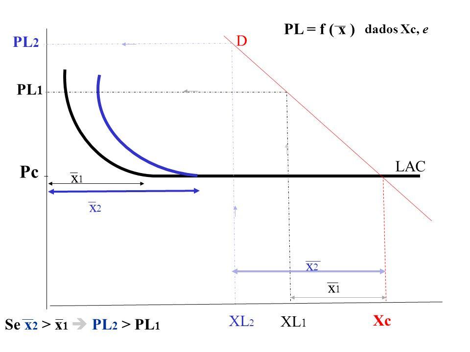 PL 2 PL 1 Xc x2x2 x2x2 Pc x1x1 x1x1 PL = f ( x ) D LAC Se x 2 > x 1 PL 2 > PL 1 XL 2 XL 1 dados Xc, e