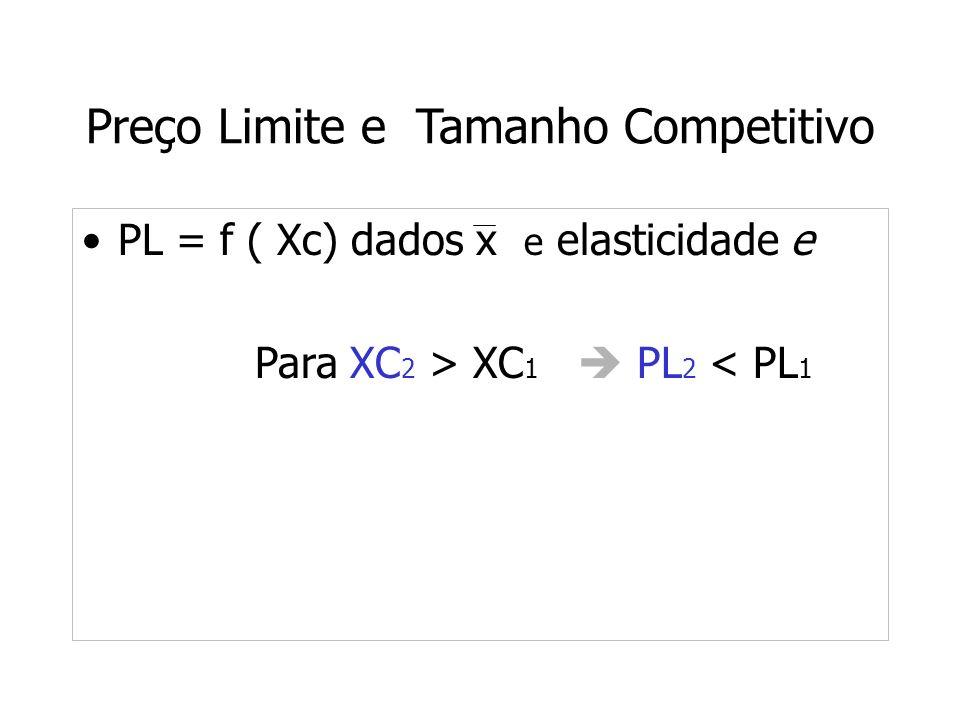 Preço Limite e Tamanho Competitivo PL = f ( Xc) dados x e elasticidade e Para XC 2 > XC 1 PL 2 < PL 1