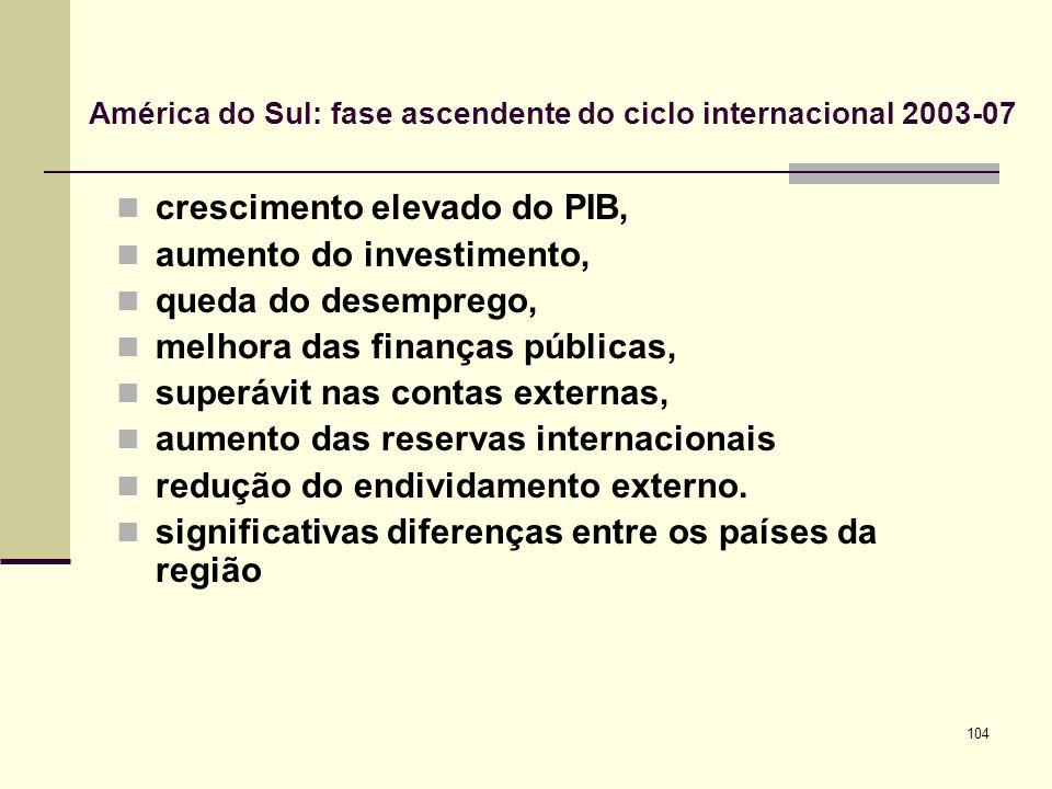 104 América do Sul: fase ascendente do ciclo internacional 2003-07 crescimento elevado do PIB, aumento do investimento, queda do desemprego, melhora d