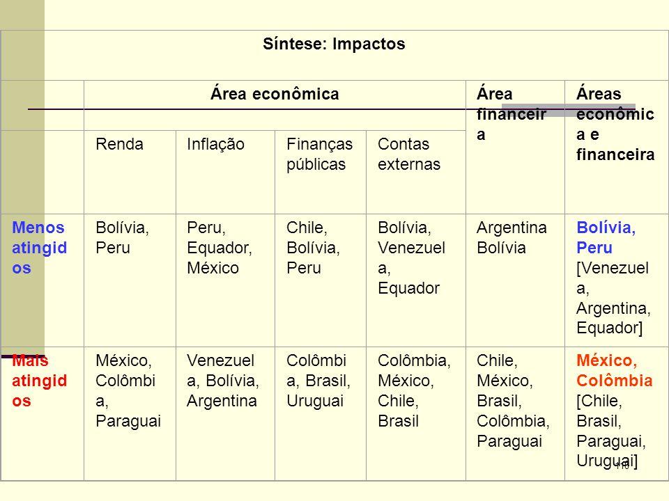 118 Síntese: Impactos Área econômicaÁrea financeir a Áreas econômic a e financeira RendaInflaçãoFinanças públicas Contas externas Menos atingid os Bol