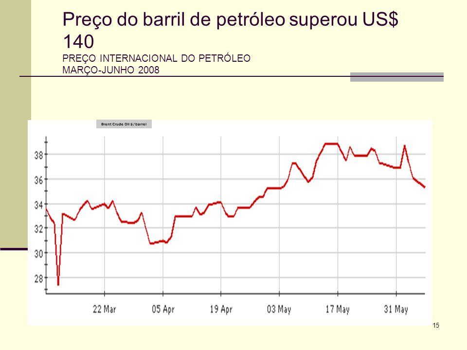 15 Preço do barril de petróleo superou US$ 140 PREÇO INTERNACIONAL DO PETRÓLEO MARÇO-JUNHO 2008 Brent Crude Oil $/barrel