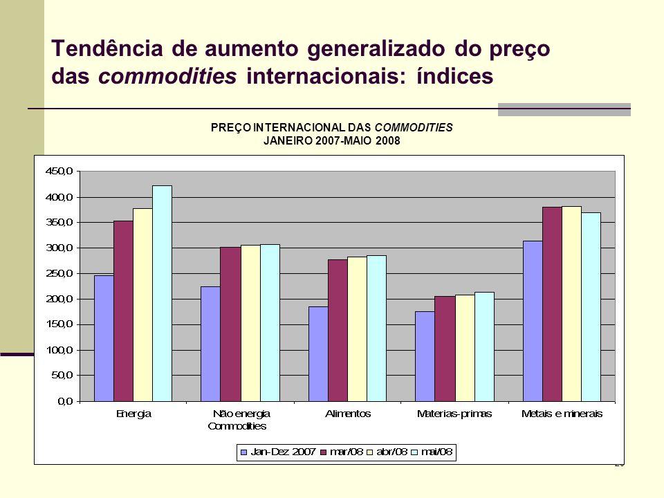 20 Tendência de aumento generalizado do preço das commodities internacionais: índices PREÇO INTERNACIONAL DAS COMMODITIES JANEIRO 2007-MAIO 2008
