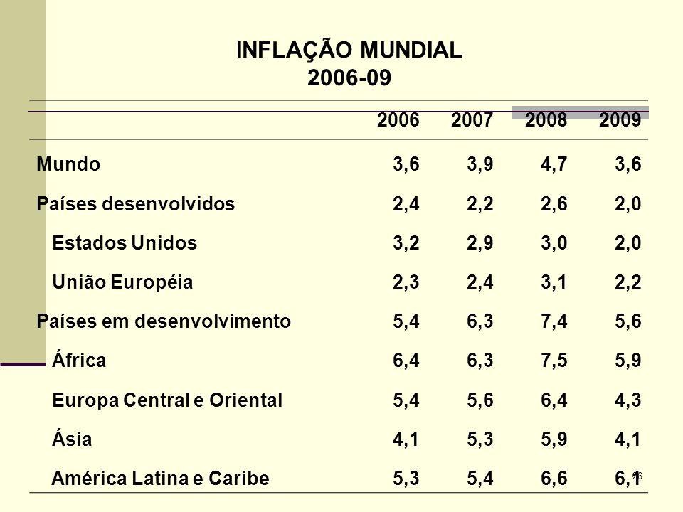26 INFLAÇÃO MUNDIAL 2006-09 2006200720082009 Mundo3,63,94,73,6 Países desenvolvidos2,42,22,62,0 Estados Unidos3,22,93,02,0 União Européia2,32,43,12,2