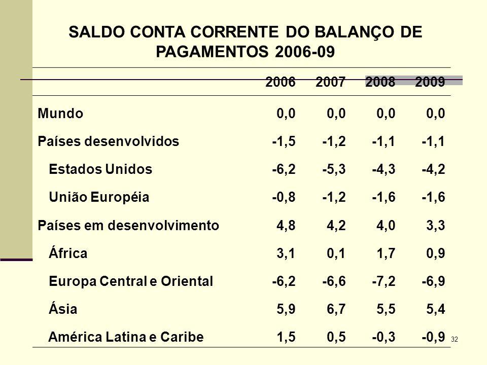 32 SALDO CONTA CORRENTE DO BALANÇO DE PAGAMENTOS 2006-09 2006200720082009 Mundo0,0 Países desenvolvidos-1,5-1,2-1,1 Estados Unidos-6,2-5,3-4,3-4,2 Uni