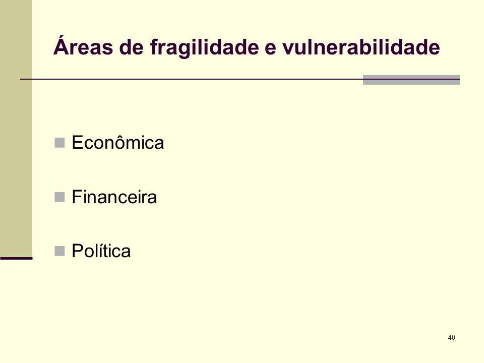 40 Áreas de fragilidade e vulnerabilidade Econômica Financeira Política