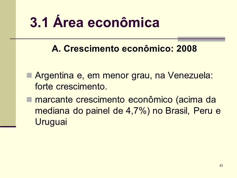 45 3.1 Área econômica A. Crescimento econômico: 2008 Argentina e, em menor grau, na Venezuela: forte crescimento. marcante crescimento econômico (acim