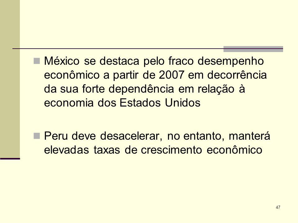 47 México se destaca pelo fraco desempenho econômico a partir de 2007 em decorrência da sua forte dependência em relação à economia dos Estados Unidos