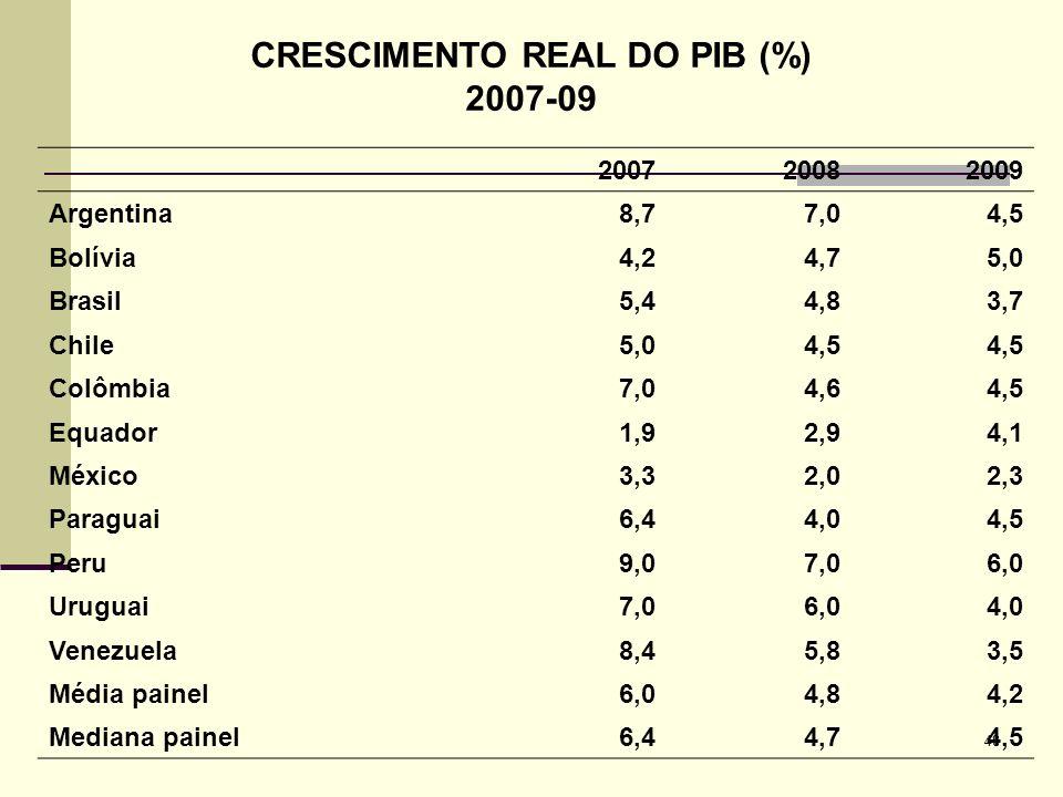 48 CRESCIMENTO REAL DO PIB (%) 2007-09 200720082009 Argentina8,77,04,5 Bolívia4,24,75,0 Brasil5,44,83,7 Chile5,04,5 Colômbia7,04,64,5 Equador1,92,94,1