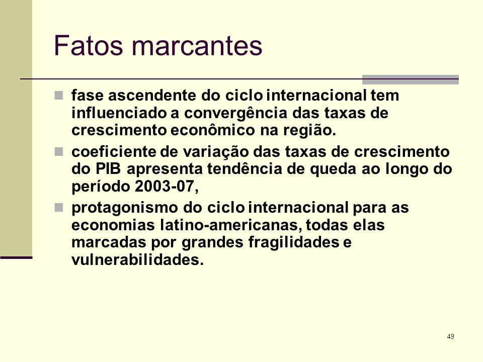 49 Fatos marcantes fase ascendente do ciclo internacional tem influenciado a convergência das taxas de crescimento econômico na região. coeficiente de
