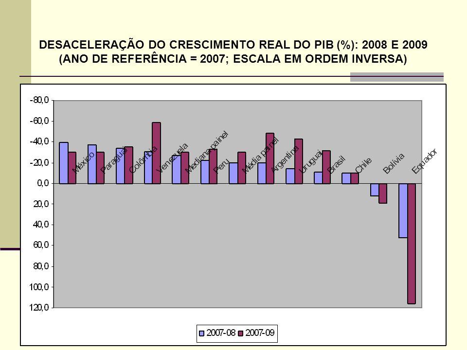 51 DESACELERAÇÃO DO CRESCIMENTO REAL DO PIB (%): 2008 E 2009 (ANO DE REFERÊNCIA = 2007; ESCALA EM ORDEM INVERSA)