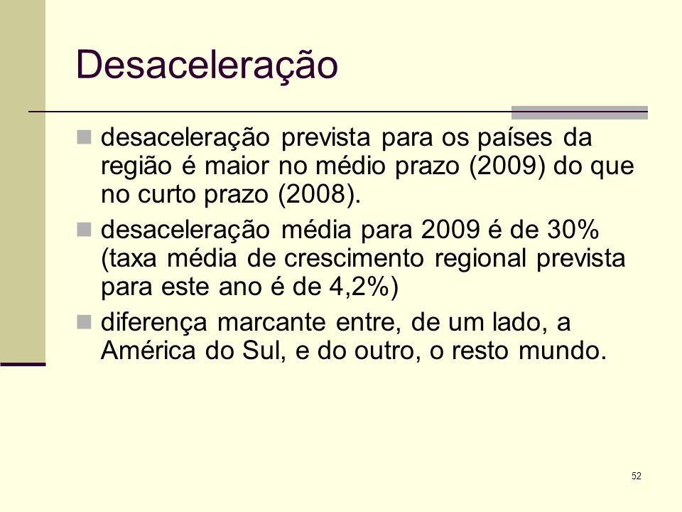 52 Desaceleração desaceleração prevista para os países da região é maior no médio prazo (2009) do que no curto prazo (2008). desaceleração média para
