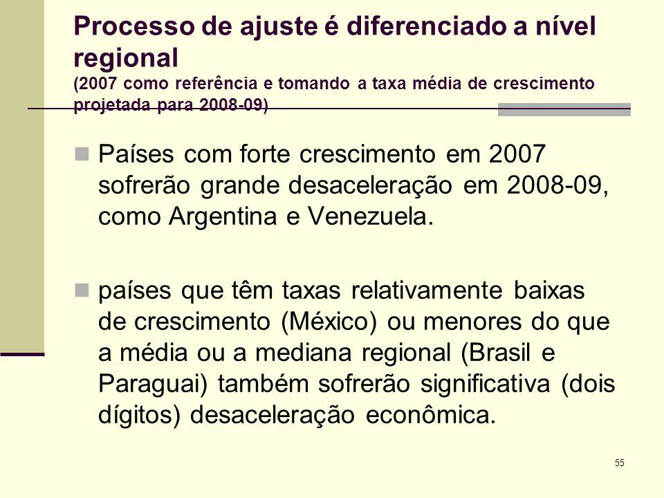 55 Processo de ajuste é diferenciado a nível regional (2007 como referência e tomando a taxa média de crescimento projetada para 2008-09) Países com f