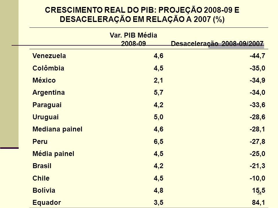 56 CRESCIMENTO REAL DO PIB: PROJEÇÃO 2008-09 E DESACELERAÇÃO EM RELAÇÃO A 2007 (%) Var. PIB Média 2008-09Desaceleração 2008-09/2007 Venezuela4,6-44,7