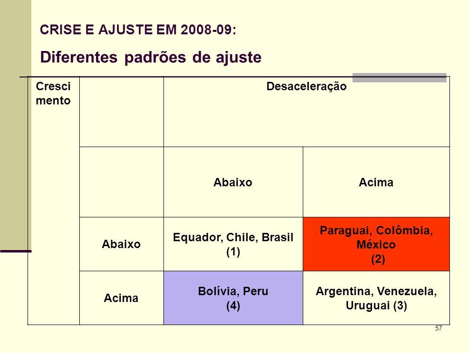 57 CRISE E AJUSTE EM 2008-09: Diferentes padrões de ajuste Cresci mento Desaceleração AbaixoAcima Abaixo Equador, Chile, Brasil (1) Paraguai, Colômbia