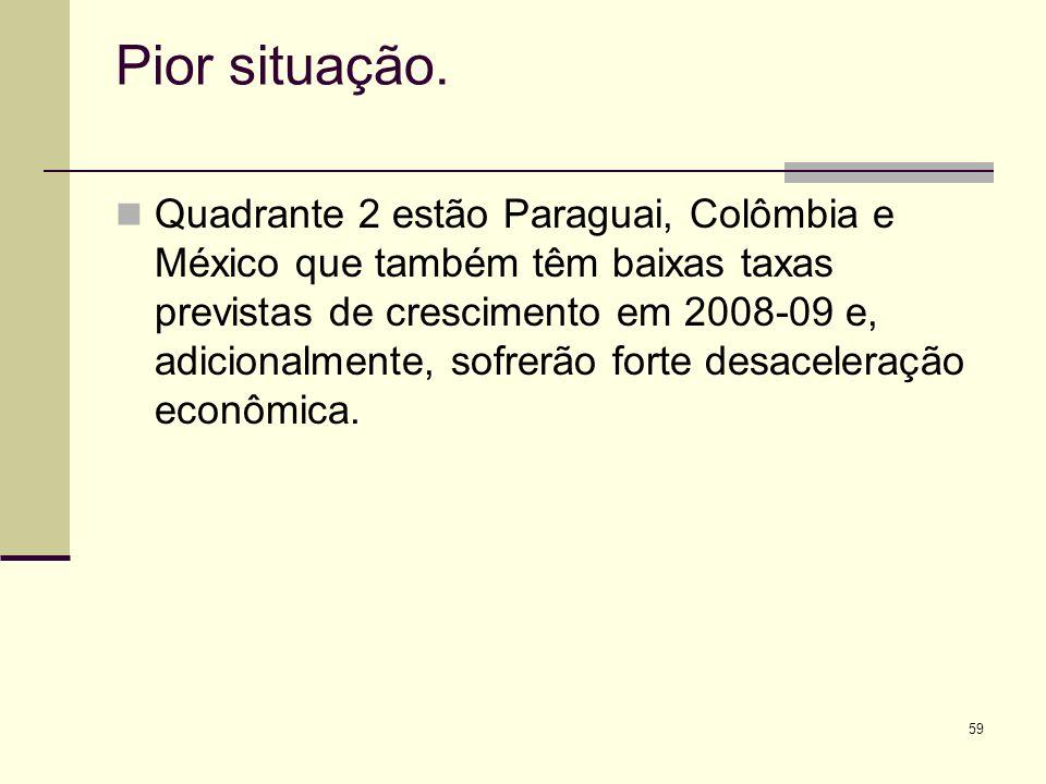 59 Pior situação. Quadrante 2 estão Paraguai, Colômbia e México que também têm baixas taxas previstas de crescimento em 2008-09 e, adicionalmente, sof