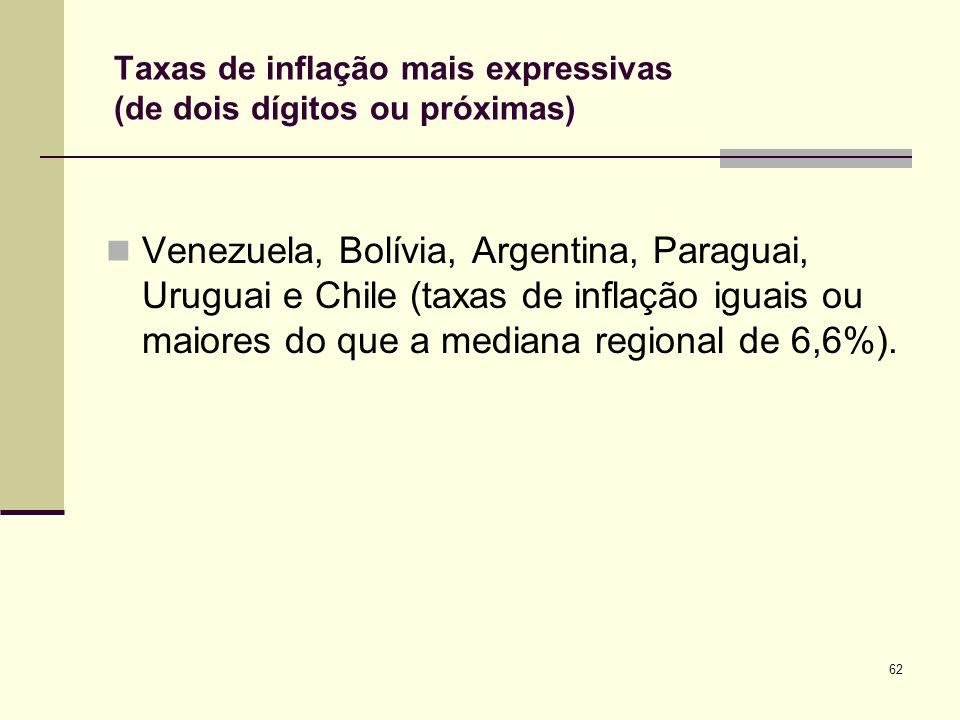 62 Taxas de inflação mais expressivas (de dois dígitos ou próximas) Venezuela, Bolívia, Argentina, Paraguai, Uruguai e Chile (taxas de inflação iguais