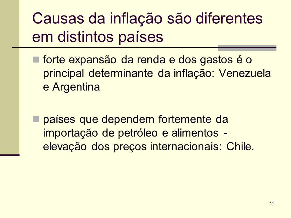 63 Causas da inflação são diferentes em distintos países forte expansão da renda e dos gastos é o principal determinante da inflação: Venezuela e Arge