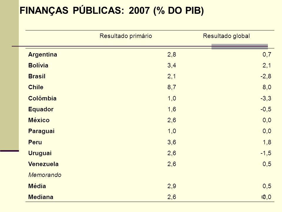 67 FINANÇAS PÚBLICAS: 2007 (% DO PIB) Resultado primário Resultado global Argentina2,80,7 Bolívia3,42,1 Brasil2,1-2,8 Chile8,78,0 Colômbia1,0-3,3 Equa