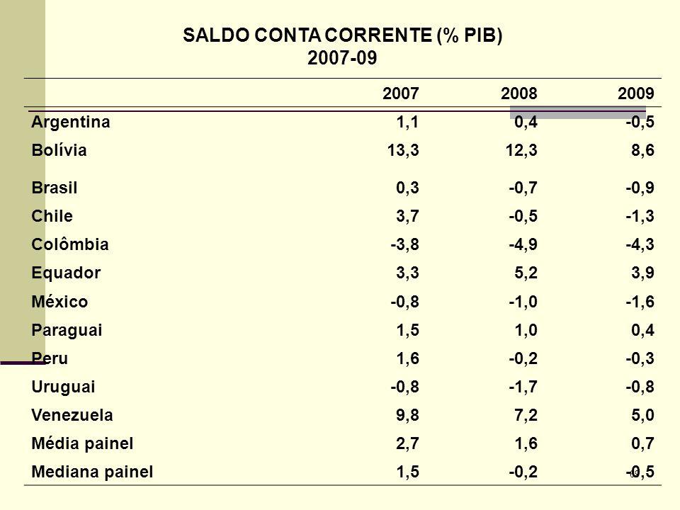 69 SALDO CONTA CORRENTE (% PIB) 2007-09 200720082009 Argentina1,10,4-0,5 Bolívia13,312,38,6 Brasil0,3-0,7-0,9 Chile3,7-0,5-1,3 Colômbia-3,8-4,9-4,3 Eq