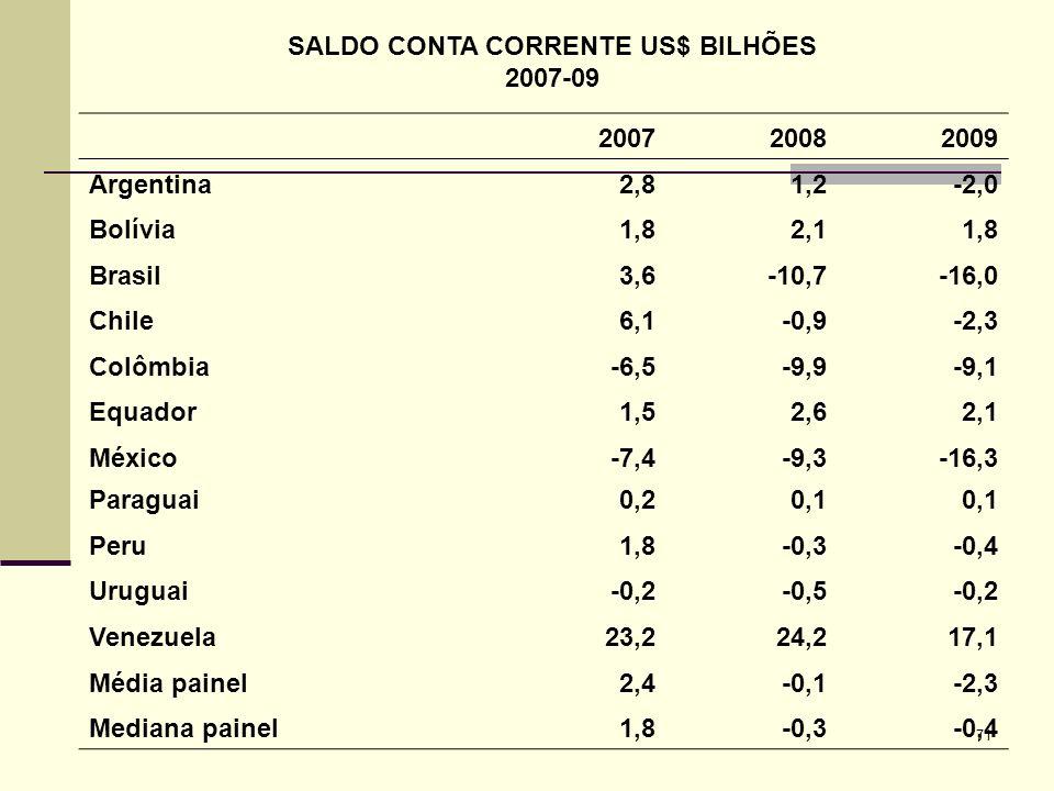 71 SALDO CONTA CORRENTE US$ BILHÕES 2007-09 200720082009 Argentina2,81,2-2,0 Bolívia1,82,11,8 Brasil3,6-10,7-16,0 Chile6,1-0,9-2,3 Colômbia-6,5-9,9-9,