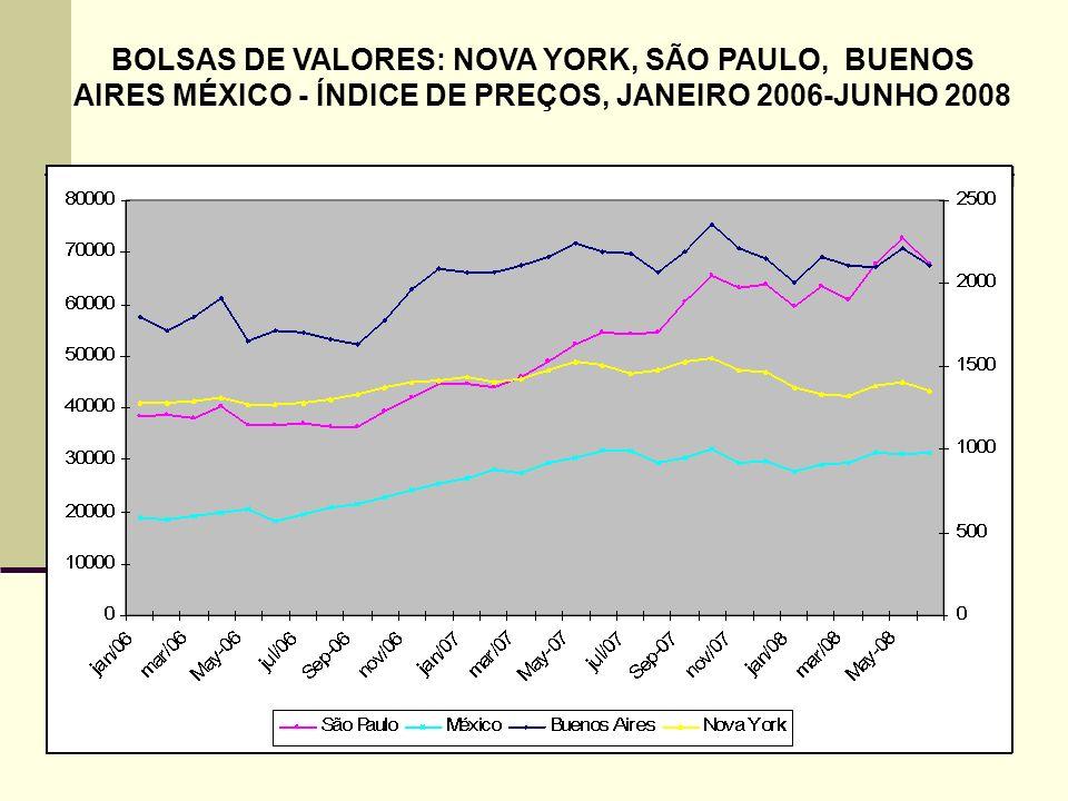 83 BOLSAS DE VALORES: NOVA YORK, SÃO PAULO, BUENOS AIRES MÉXICO - ÍNDICE DE PREÇOS, JANEIRO 2006-JUNHO 2008