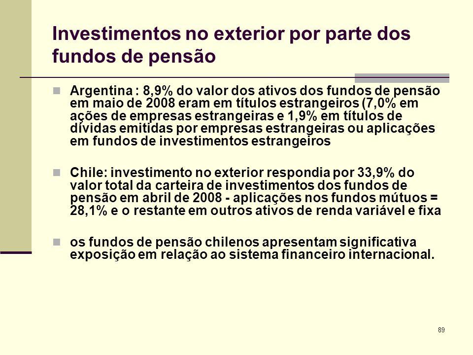 89 Investimentos no exterior por parte dos fundos de pensão Argentina : 8,9% do valor dos ativos dos fundos de pensão em maio de 2008 eram em títulos