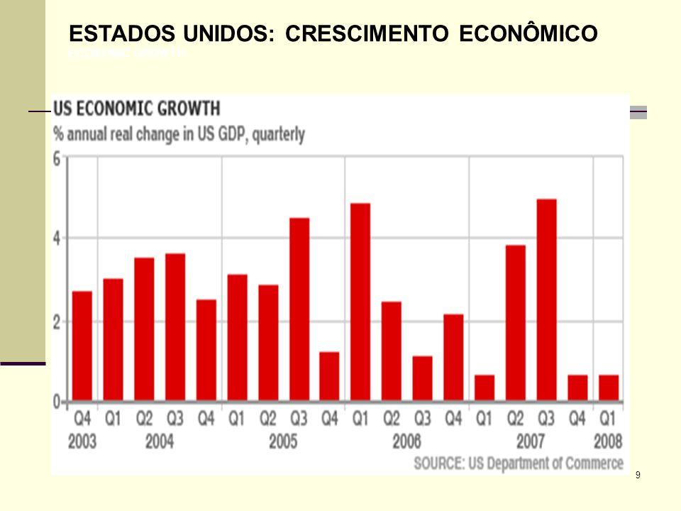 50 VARIAÇÃO DO CRESCIMENTO REAL DO PIB (%) 2007-09