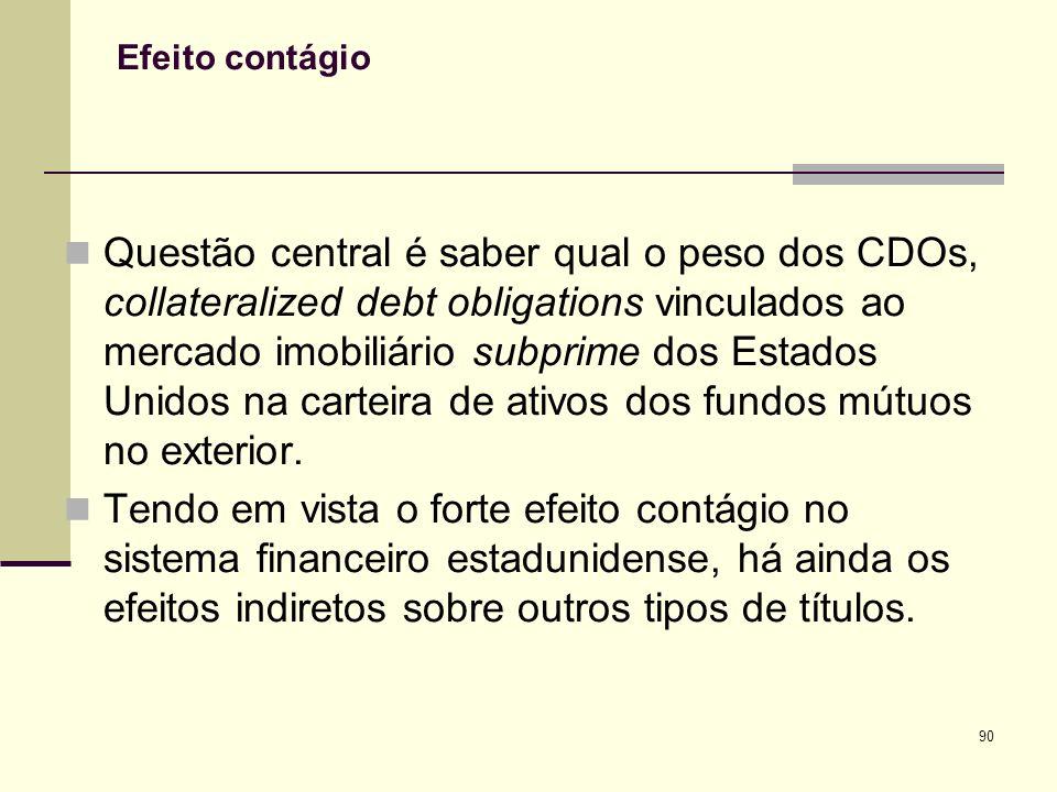 90 Efeito contágio Questão central é saber qual o peso dos CDOs, collateralized debt obligations vinculados ao mercado imobiliário subprime dos Estado