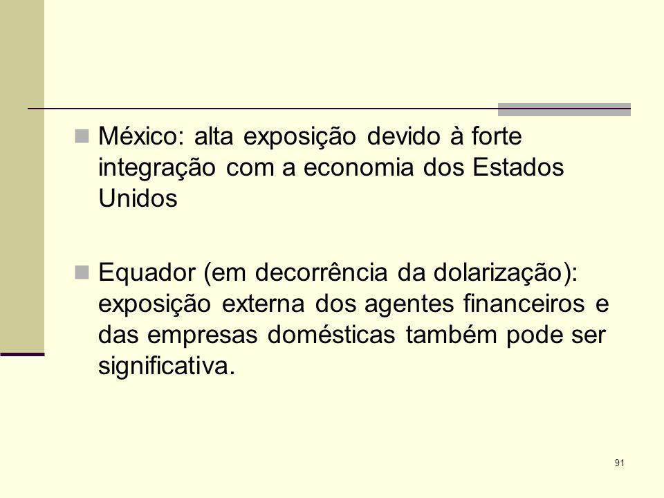 91 México: alta exposição devido à forte integração com a economia dos Estados Unidos Equador (em decorrência da dolarização): exposição externa dos a