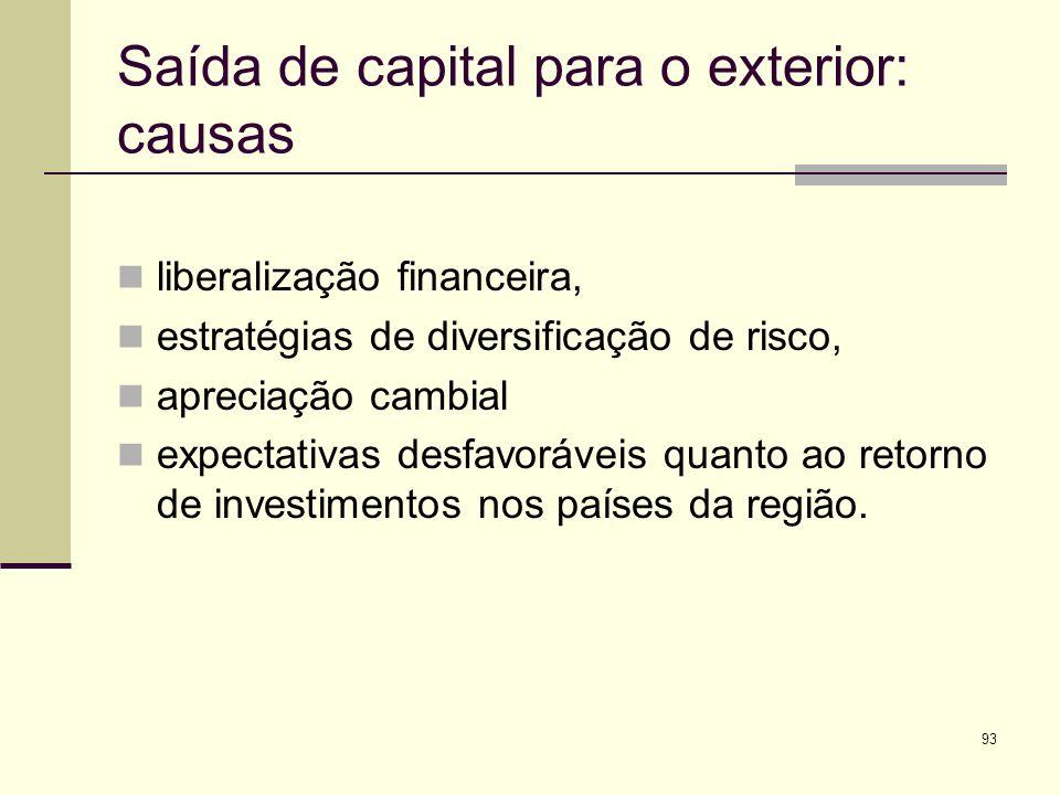93 Saída de capital para o exterior: causas liberalização financeira, estratégias de diversificação de risco, apreciação cambial expectativas desfavor