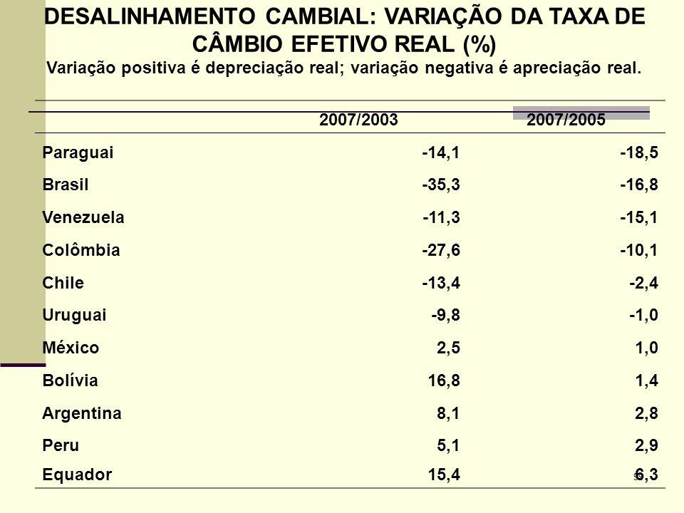 99 DESALINHAMENTO CAMBIAL: VARIAÇÃO DA TAXA DE CÂMBIO EFETIVO REAL (%) Variação positiva é depreciação real; variação negativa é apreciação real. 2007