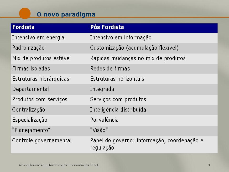 Grupo Inovação – Instituto de Economia da UFRJ3 O novo paradigma