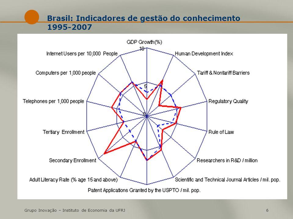 Grupo Inovação – Instituto de Economia da UFRJ6 Brasil: Indicadores de gestão do conhecimento 1995-2007