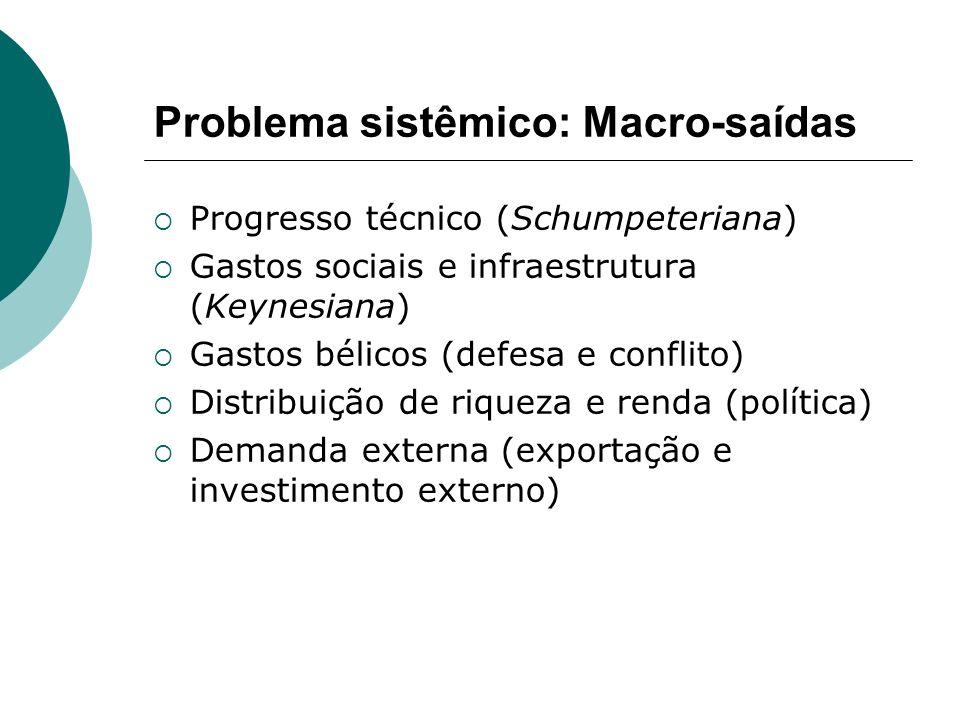 Problema sistêmico: Macro-saídas Progresso técnico (Schumpeteriana) Gastos sociais e infraestrutura (Keynesiana) Gastos bélicos (defesa e conflito) Di