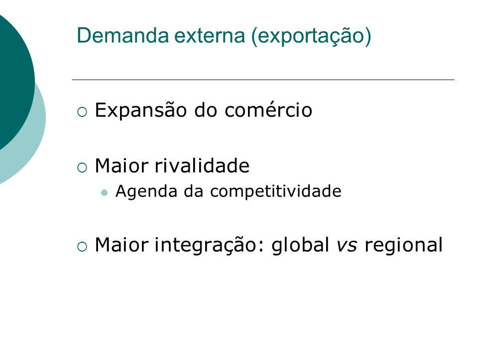 Demanda externa (exportação) Expansão do comércio Maior rivalidade Agenda da competitividade Maior integração: global vs regional