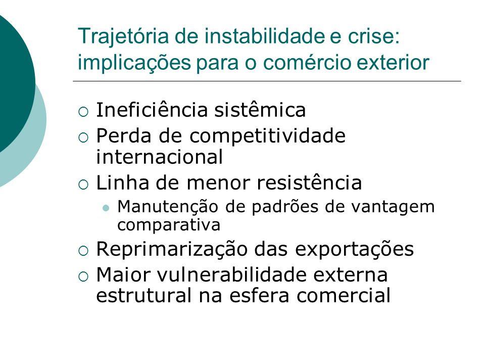 Trajetória de instabilidade e crise: implicações para o comércio exterior Ineficiência sistêmica Perda de competitividade internacional Linha de menor