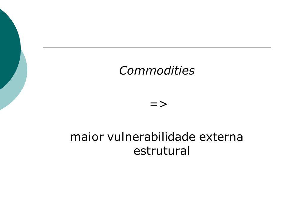 Commodities => maior vulnerabilidade externa estrutural