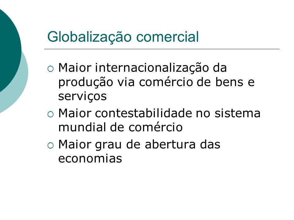 Globalização comercial Maior internacionalização da produção via comércio de bens e serviços Maior contestabilidade no sistema mundial de comércio Mai