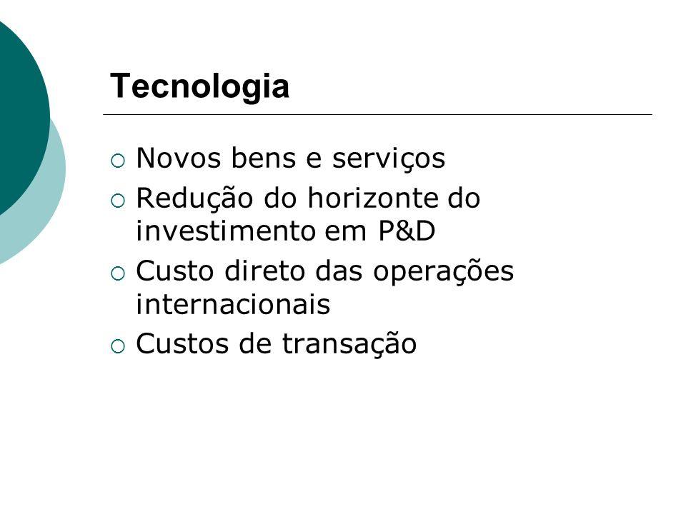 Tecnologia Novos bens e serviços Redução do horizonte do investimento em P&D Custo direto das operações internacionais Custos de transação