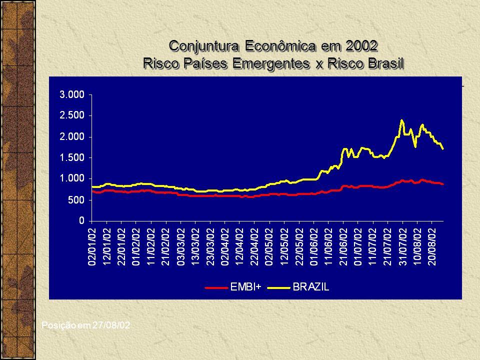 Conjuntura Econômica em 2002 Risco Países Emergentes x Risco Brasil Conjuntura Econômica em 2002 Risco Países Emergentes x Risco Brasil Posição em 27/