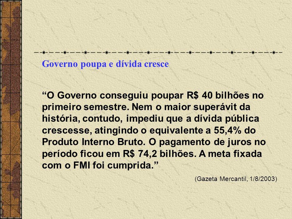 Governo poupa e dívida cresce O Governo conseguiu poupar R$ 40 bilhões no primeiro semestre. Nem o maior superávit da história, contudo, impediu que a