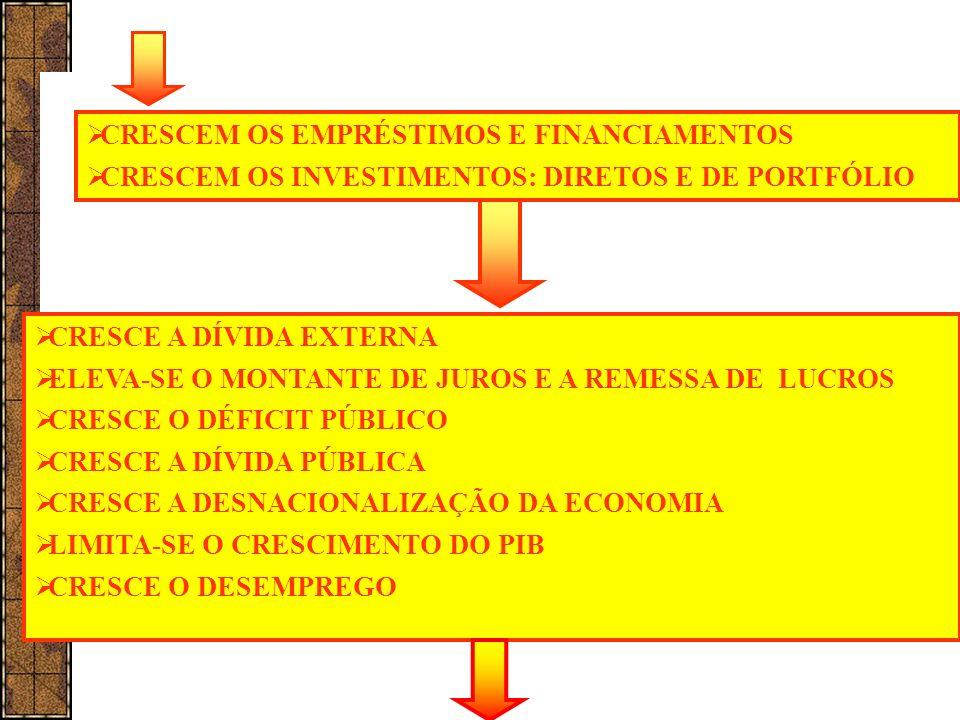 CONJUNTURA MACROECONÔMICA Fonte: Banco Central do Brasil