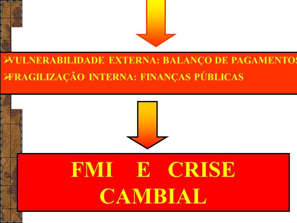 VULNERABILIDADE EXTERNA: BALANÇO DE PAGAMENTOS FRAGILIZAÇÃO INTERNA: FINANÇAS PÚBLICAS FMI E CRISE CAMBIAL